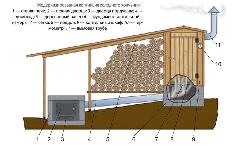 Как построить холодную коптильню своими руками 645