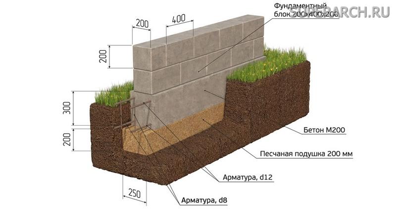 Фундамент из песка 133